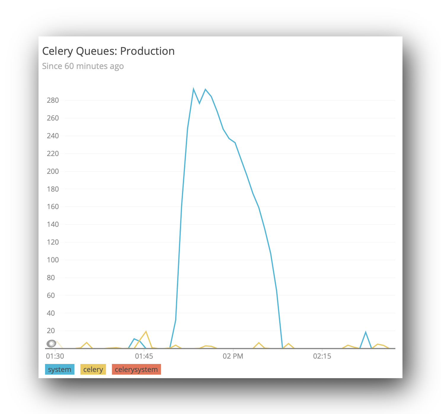 celery queue length shown in new relic